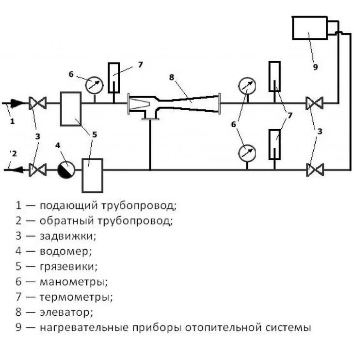 Элеватор для гвс изготовление шнековых транспортеров